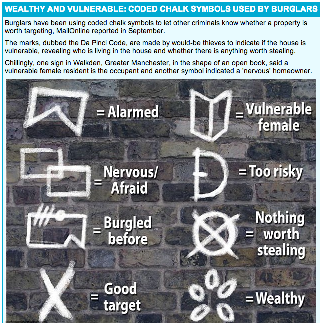Burglars use codes that we often overlook