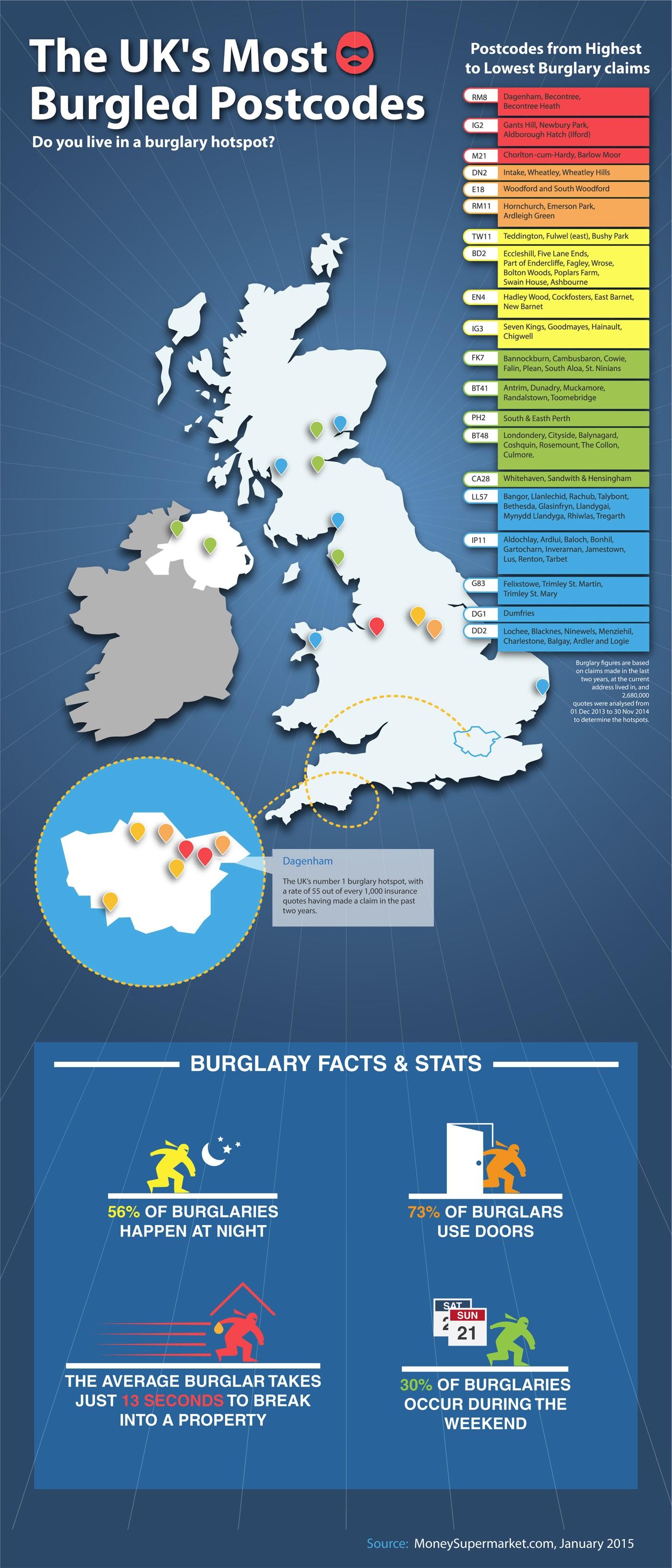 Burglary rates rise in the UK